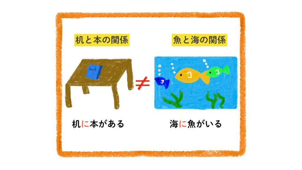 物と場所の関係は日本語と英語