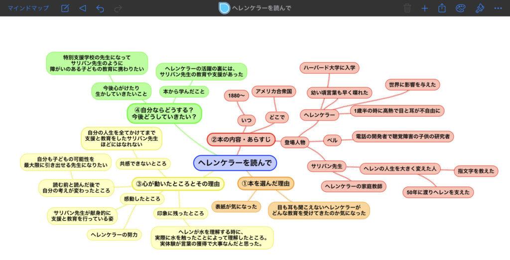 読書感想文をマインドマップでまとめてみた